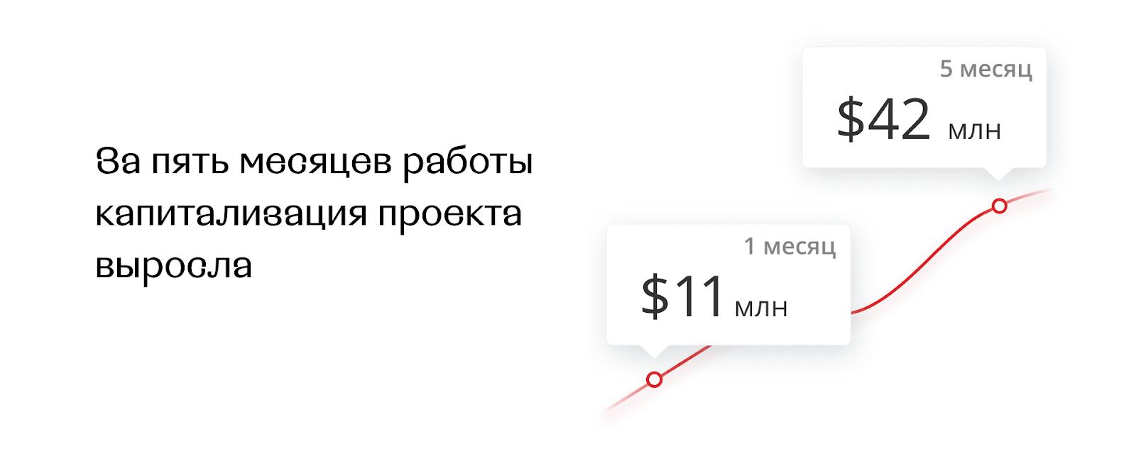 Дисклеймер: капитализация проекта выросла благодаря привлечению новых пользователей и росту продаж монеты с целью долгосрочного инвестирования, а не благодаря спекулятивной торговле.