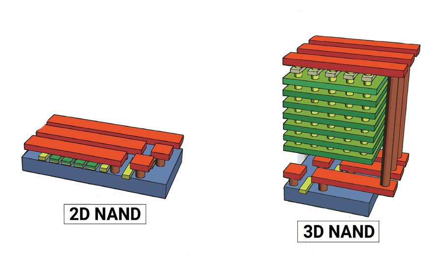 Схематичный разрез двухмерной и трехмерной NAND Flash памяти