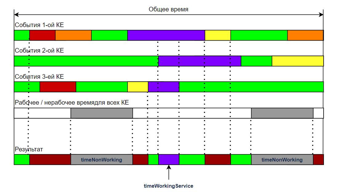 Пример возможного распределения интервалов времени при расчете доступности для группы КЕ