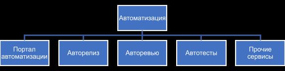 Составляющие автоматизации