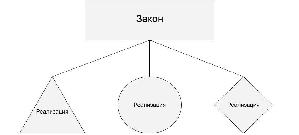 Законотворчество и программирование заметка об интерпретации текстов