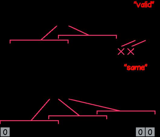 Рисунок 8 – Режим работы 'valid' и 'same' для отступов в фреймворках при kernelSize=6 и strides=5.