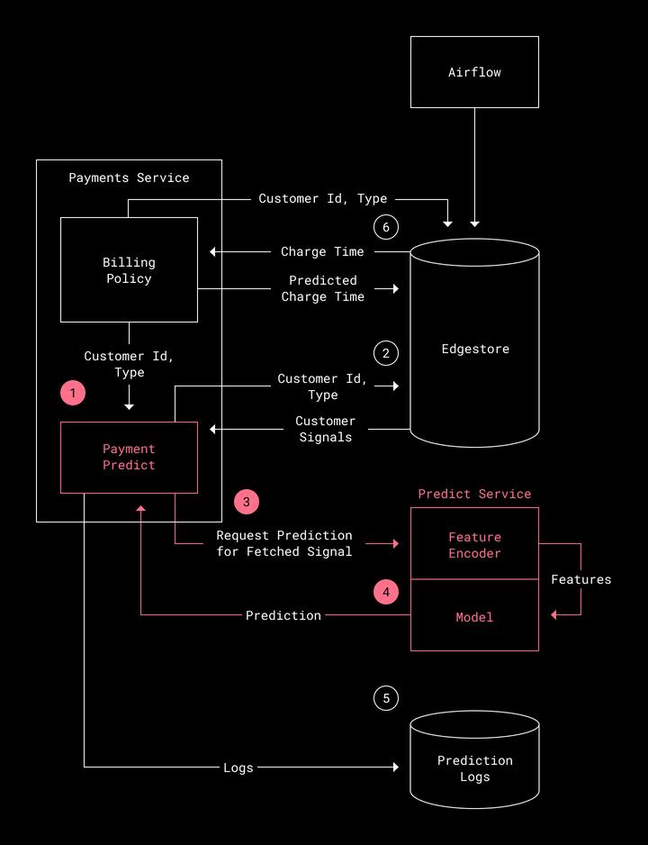 Белый цвет представляет компоненты платёжной платформы. Фиолетовым цветом обозначены компоненты системы машинного обучения