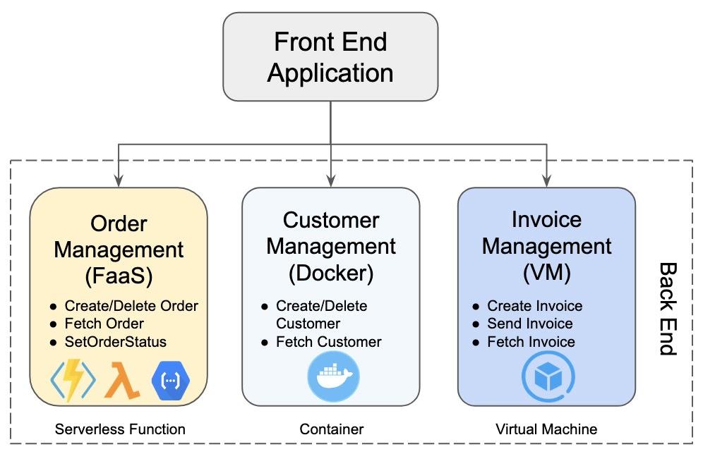 Фронтэнд приложение, обслуживаемое микросервисами, реализованными на различных моделях развертывания.