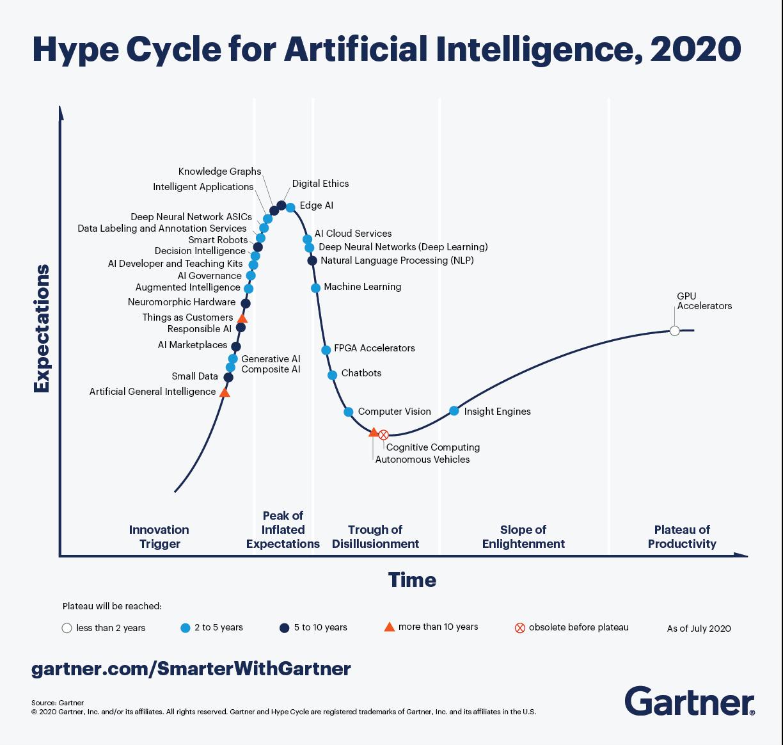 Перевод Два мегатренда в области искусственного интеллекта, доминирующие в Gartner Hype Cycle 2020