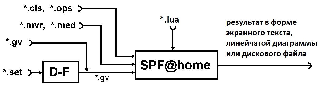 На рисунке - схема инструментального комплекса (*.set и *.gv программный файл и файл информационного графа анализируемой программы соответственно, *.mvr, *.med файлы метрик вершин и дуг графа алгоритма соответственно, *.cls, *.ops файлы параметров вычислителей и операторов программы соответственно, *.lua текстовый файл на языке Lua, содержащий методы реорганизации
