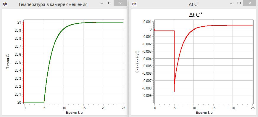 Рисунок 3.3.14 Сравнение переходного процесса для разных моделей камеры смешения.