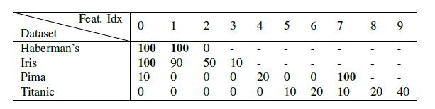 Таблица 3. Процент ( % ) случаев, когда DNDT игнорирует каждую функцию