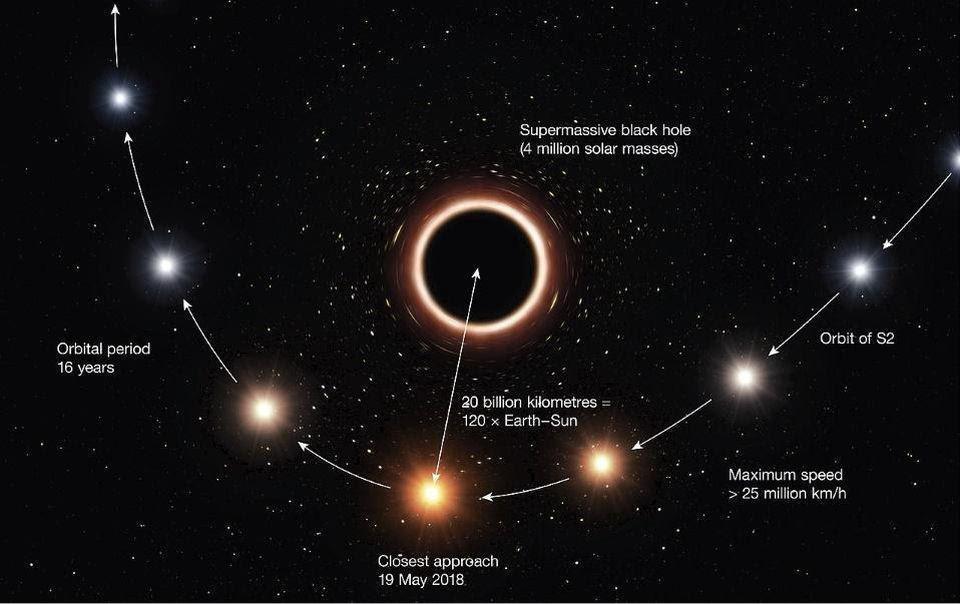 Из-за эффектов как высокой скорости (специальная теория относительности), так и кривизны пространства (общая теория относительности) звезда, проходящая рядом с чёрной дырой, должна подвергнуться ряду важных воздействий, которые приведут к физическим наблюдаемым явлениям, таким как красное смещение её света и небольшое, но значительное изменение её эллиптической орбиты. Сближение S02 в мае 2018 года было лучшим шансом, предоставленным нам, чтобы исследовать эти релятивистские эффекты и тщательно изучить предсказания Эйнштейна (ESO/M. KORNMESSER)