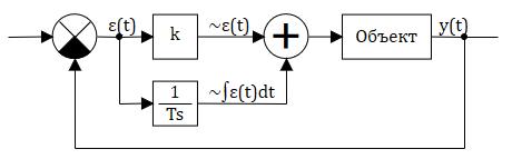 Рисунок 3.9.7 Пример САР с изодромным звеном (ПИ-регулятор)