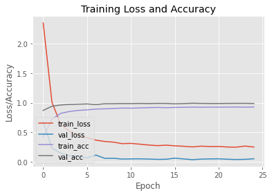 Training Loss and Accuracy
