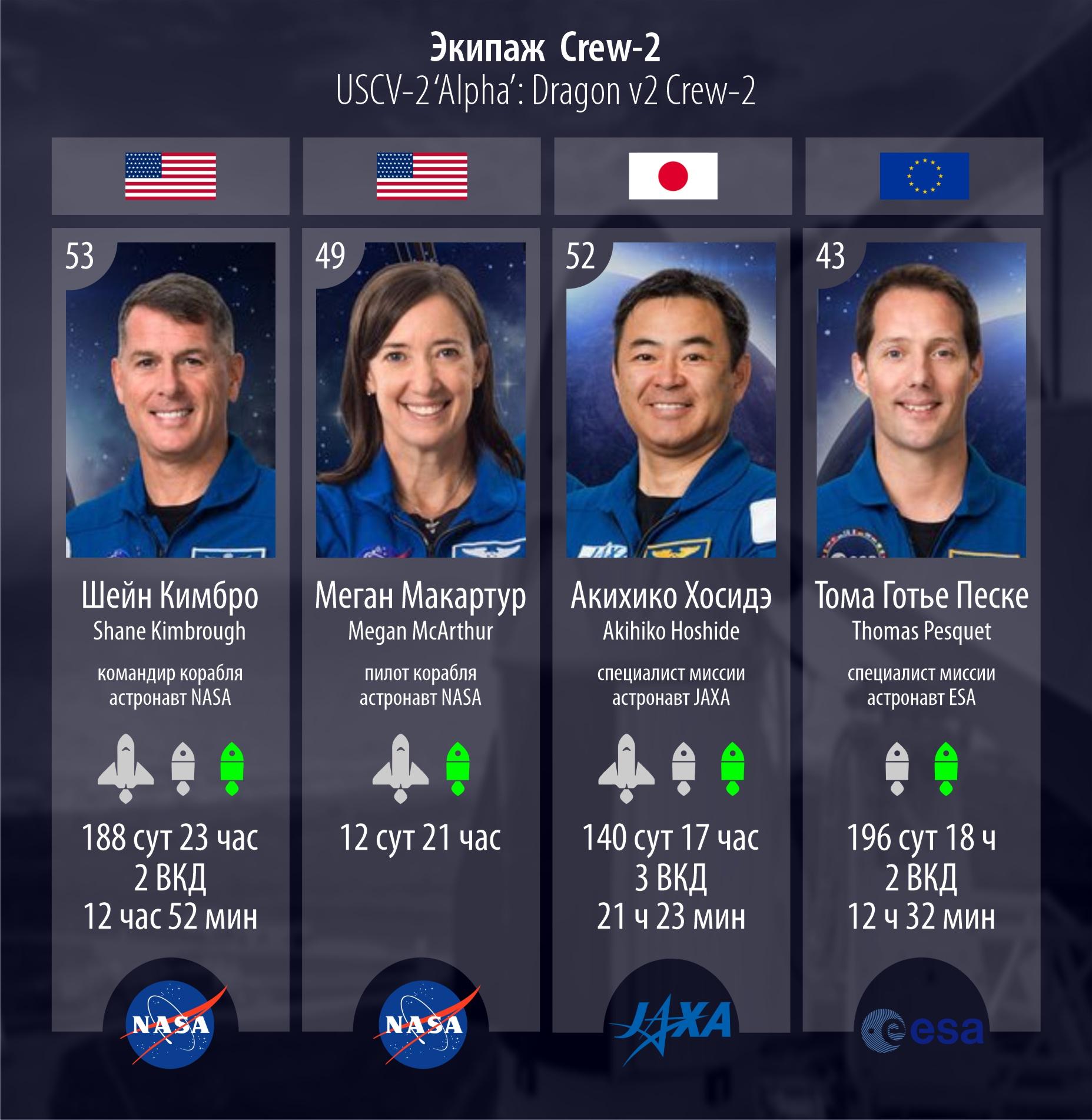 Экипаж Crew-2.
