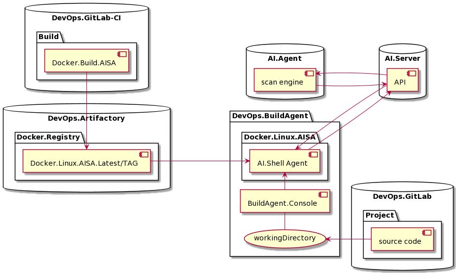 Сканер PT Application Inspector в CI-инфраструктуре