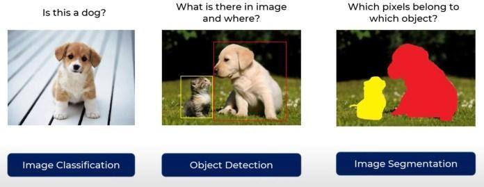 Классификация изображений в сравнении с обнаружением объектов и семантической сегментацией