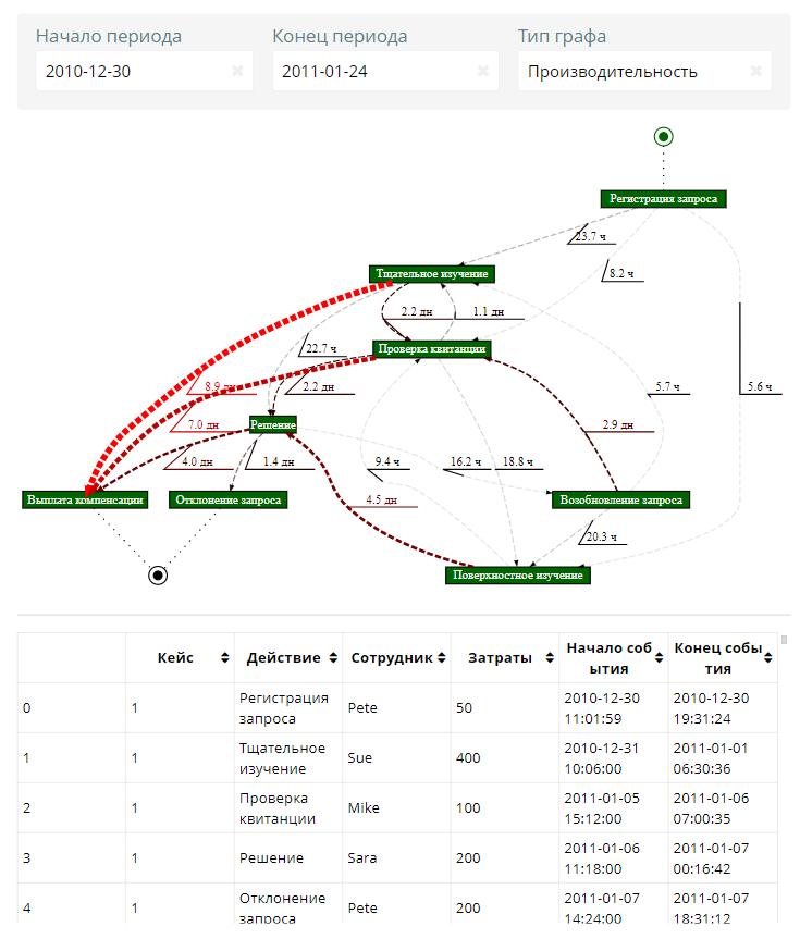 Рис.2 - Граф и таблица процесса выплаты компенсаций
