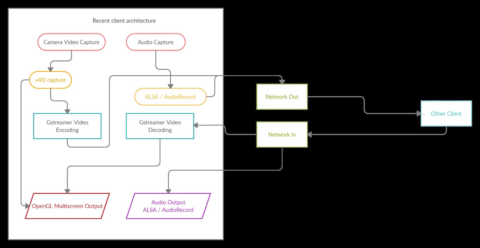 Архитектура приложения для видеоконференций через Smart TV
