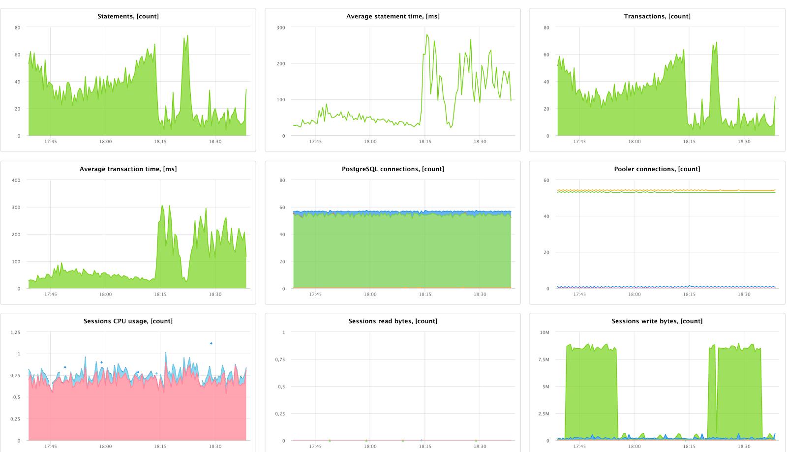 Встроенная панель Яндекса для Managed PostgreSQL