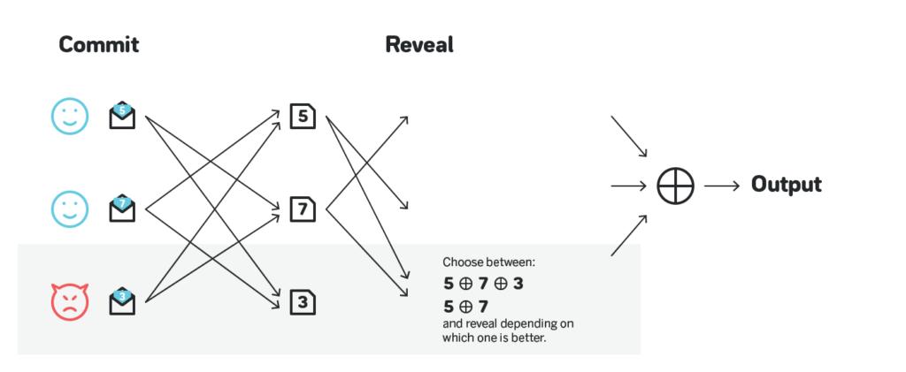 Можно ли генерировать случайные числа, если мы не доверяем друг другу? Часть 1
