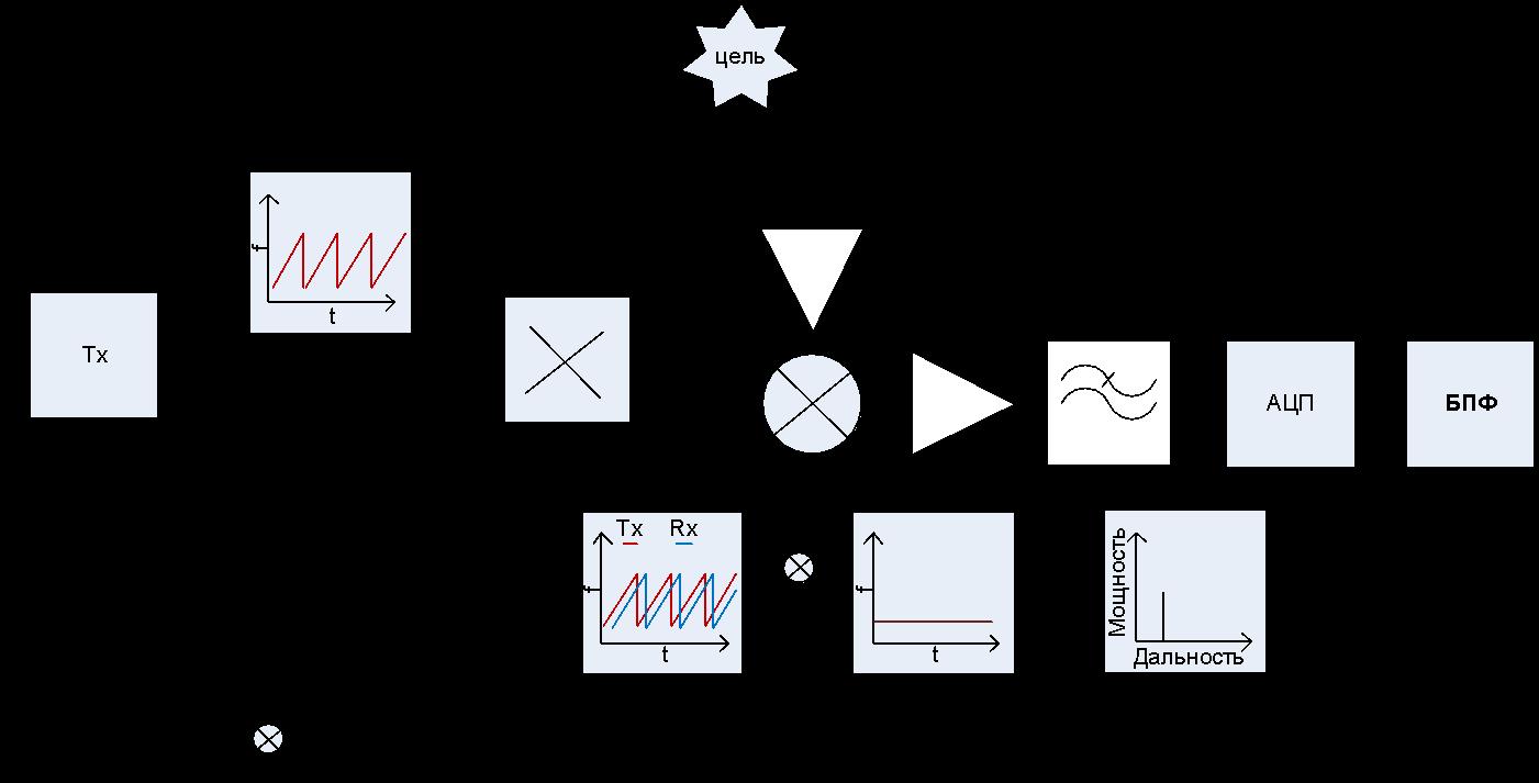 Рис. 1 – Функциональная диаграмма ЛЧМ FMCW радара
