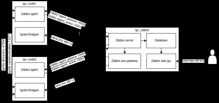 Схема тестового окружения