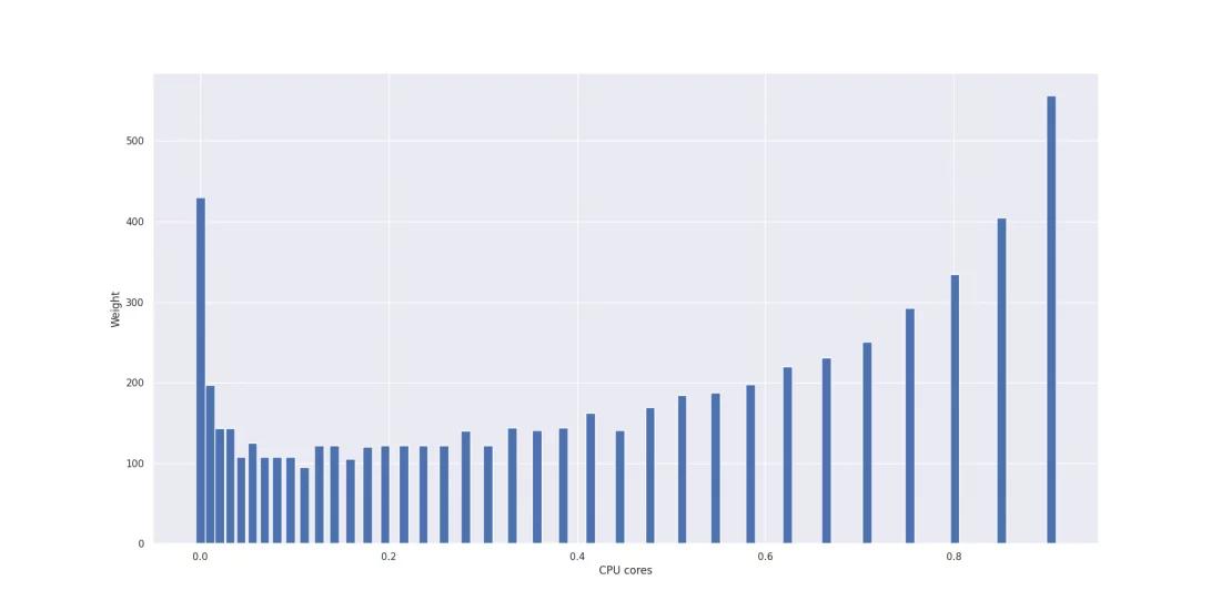 Примечание: мы построили график только для первых 36 интервалов, поскольку остальные интервалы пусты. Значения интервалов варьируются в диапазоне от 0 до 0,958 ядра CPU (округленно). 37-й интервал имеет значение 1,016. Поскольку наш график никогда не достигает этого значения, он пуст.