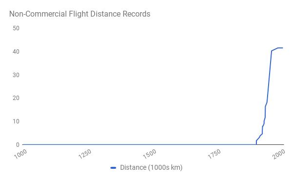 Рекорд дальности перелета для некоммерческих рейсов