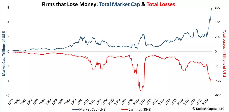 Фирмы, которые теряют деньги: их капитализация и убытки