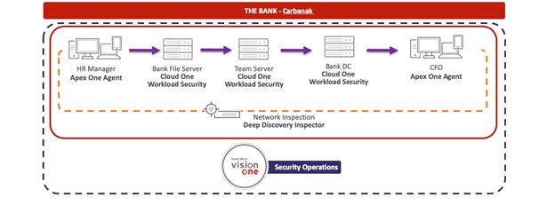 Среда для эмуляции атаки Carbanak с решениями Trend Micro, отвечающими за обнаружение и предотвращение кибератак