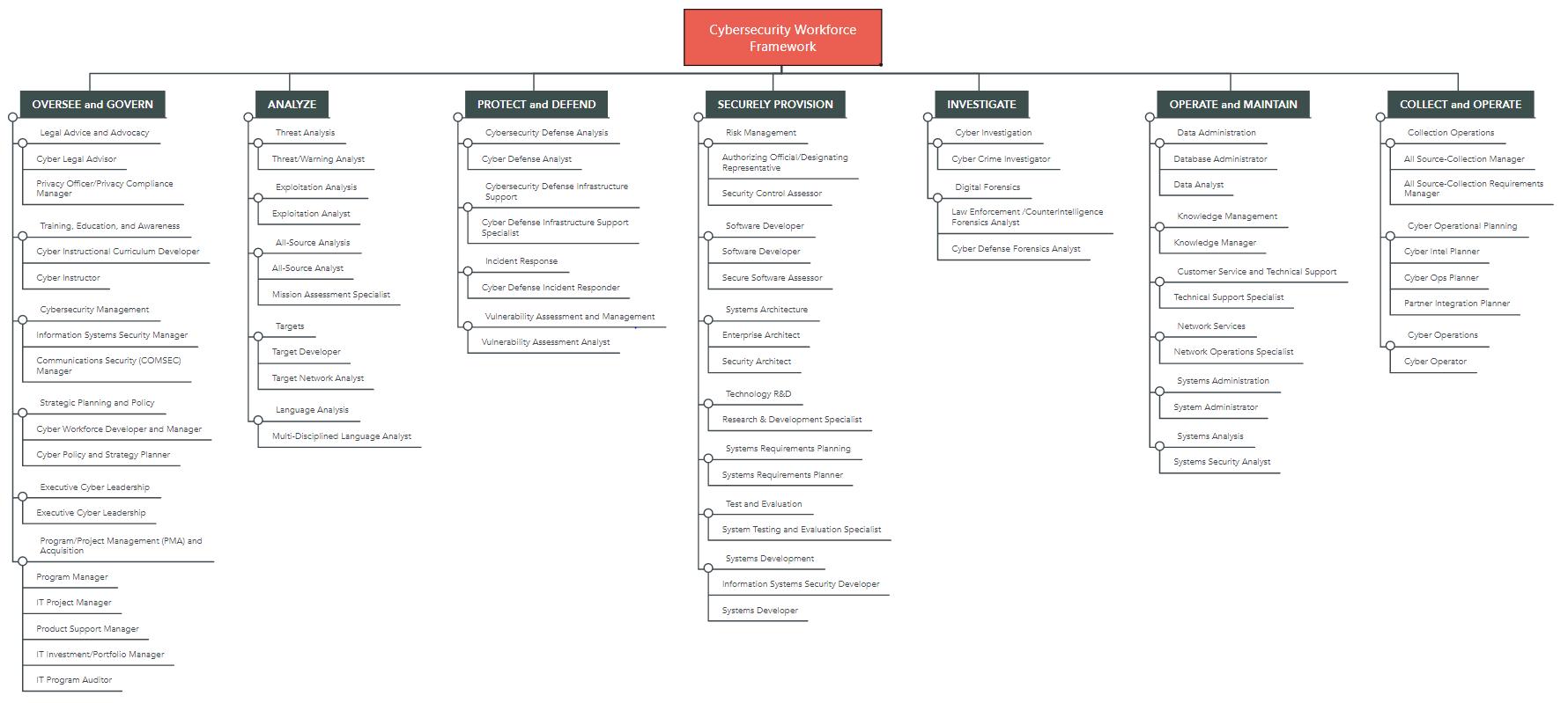 Mindmap Cybersecurity Workforce Framework