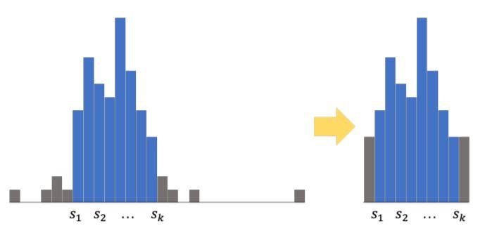 Рисунок 1: Уплотнение с помощью разбиения GBDT.
