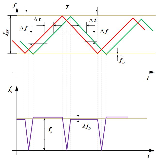 Рисунок 3. Принцип работы FMCW радара при частотно-модулированном излучаемом сигнале.