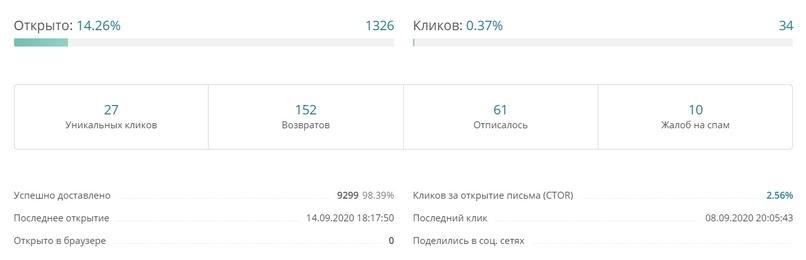 Основные показатели по рассылке в сервисе DashaMail