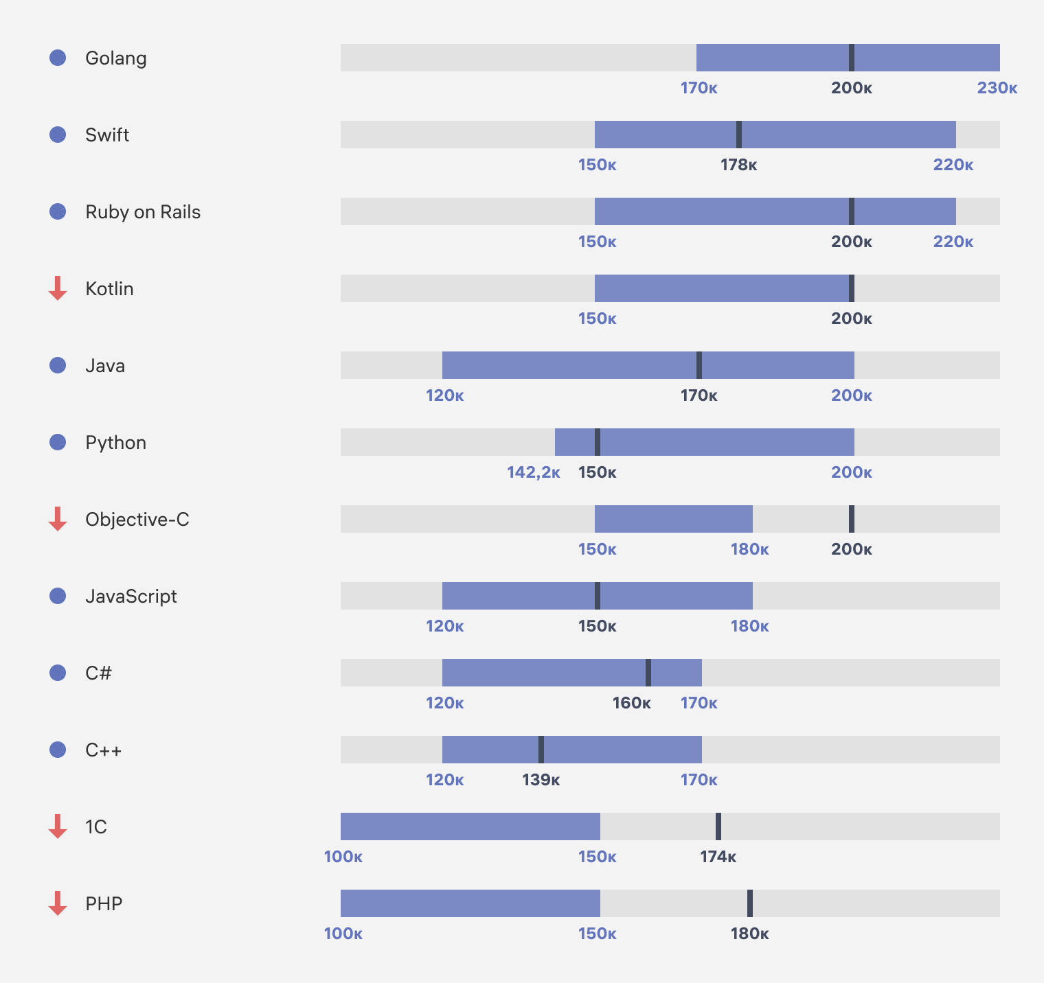 Спрос на разработчиков по языкам в Москве