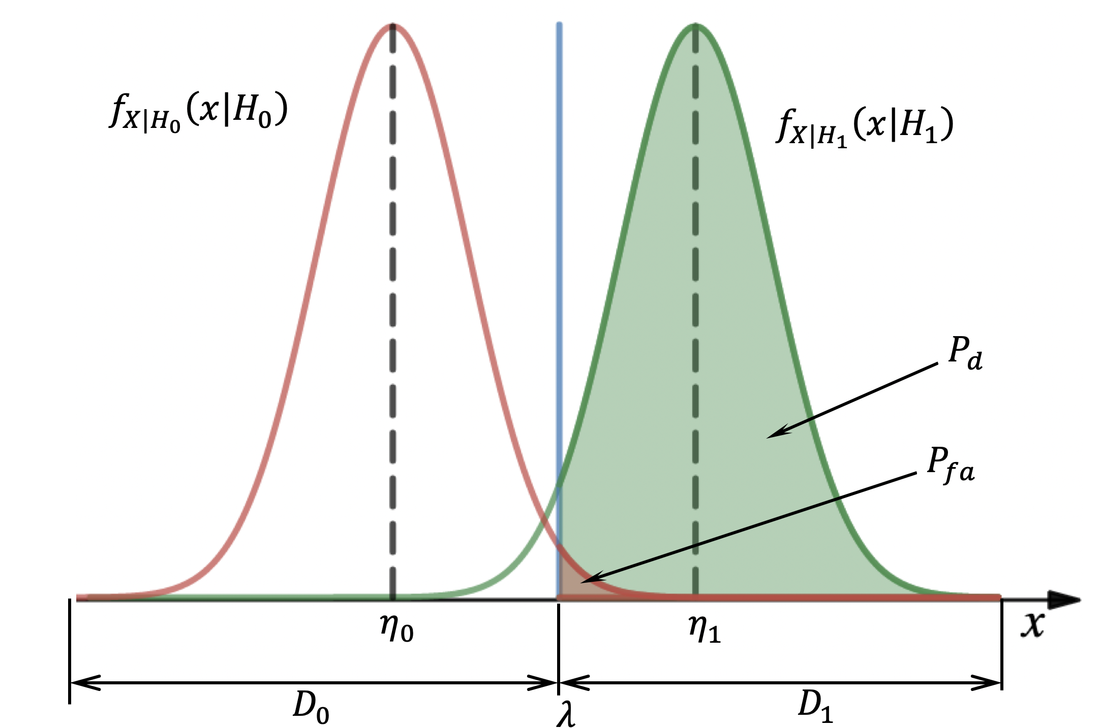 Рис. 4 Вычисление значений P_d и P_fa как площади под кривыми (1)