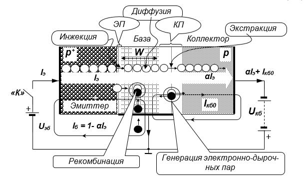 Рис. 2. Иллюстрация принципа действия биполярного транзистора p-n-p структуры.