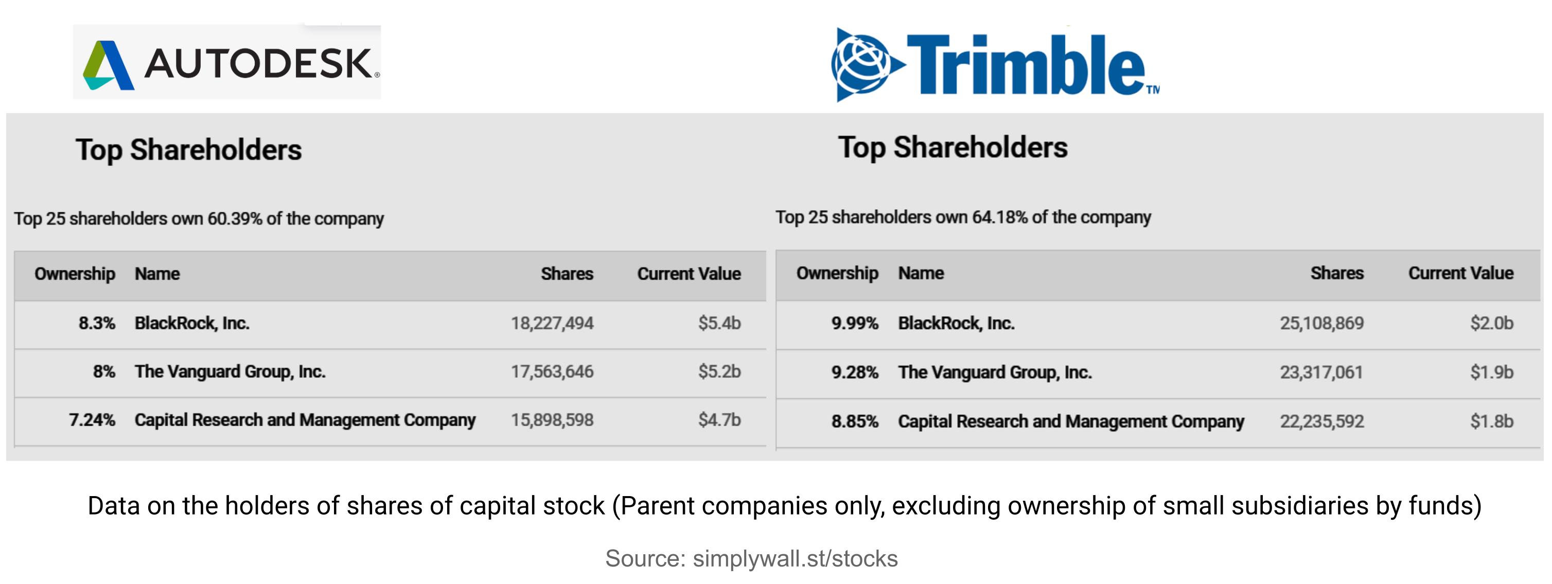 Данные о держателях долей в уставном капитале (только материнские компании, за исключением владения фондами небольших дочерних компаний)