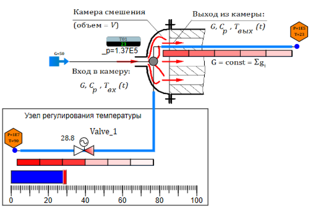 Рисунок 3.7.7 Модель камеры смешения с узлом регулирования температуры