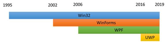 WinUI 3  Новая эра разработки под Windows