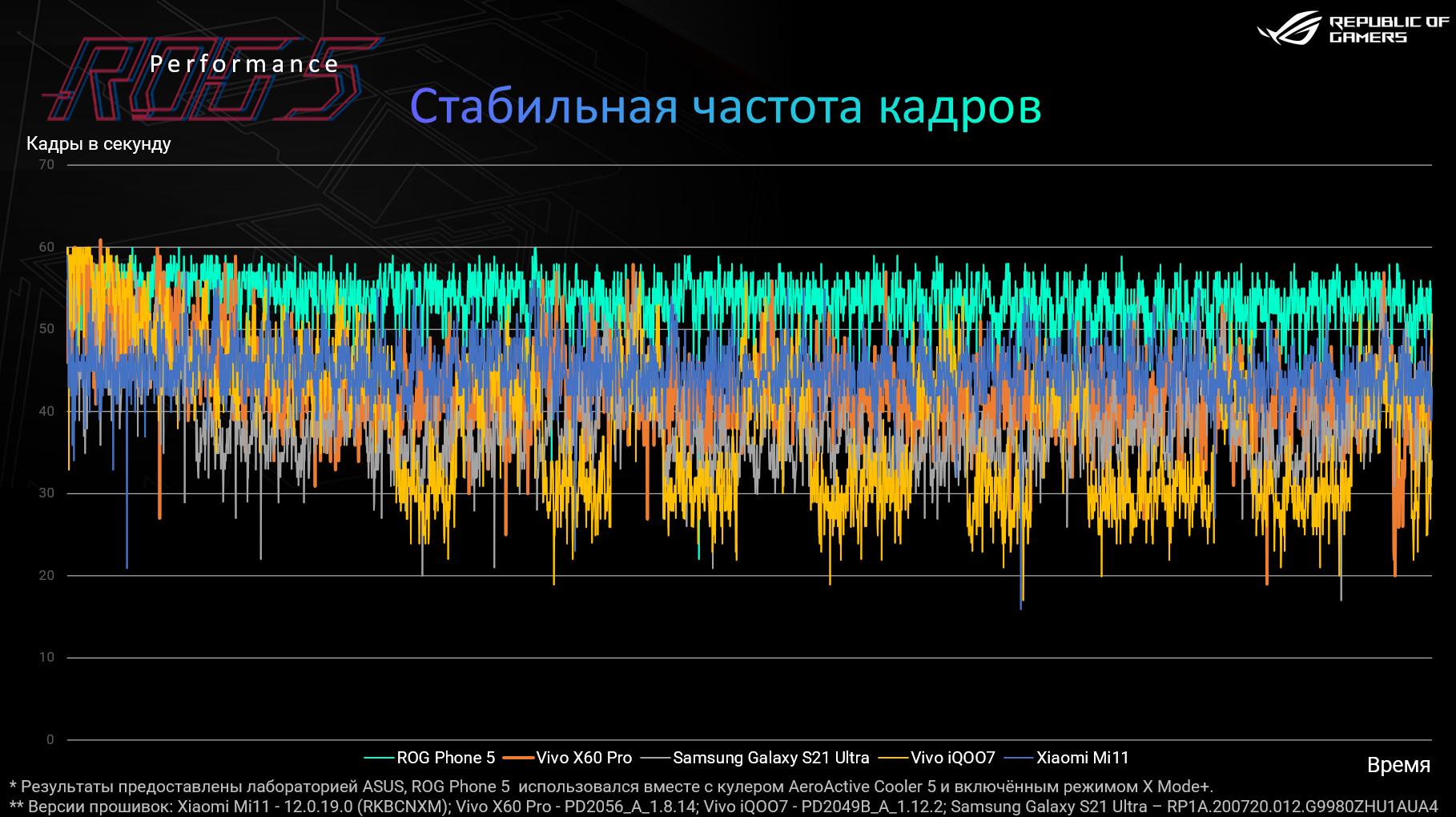 Частота кадров ROG Phone 5 по результатам внутреннего тестирования