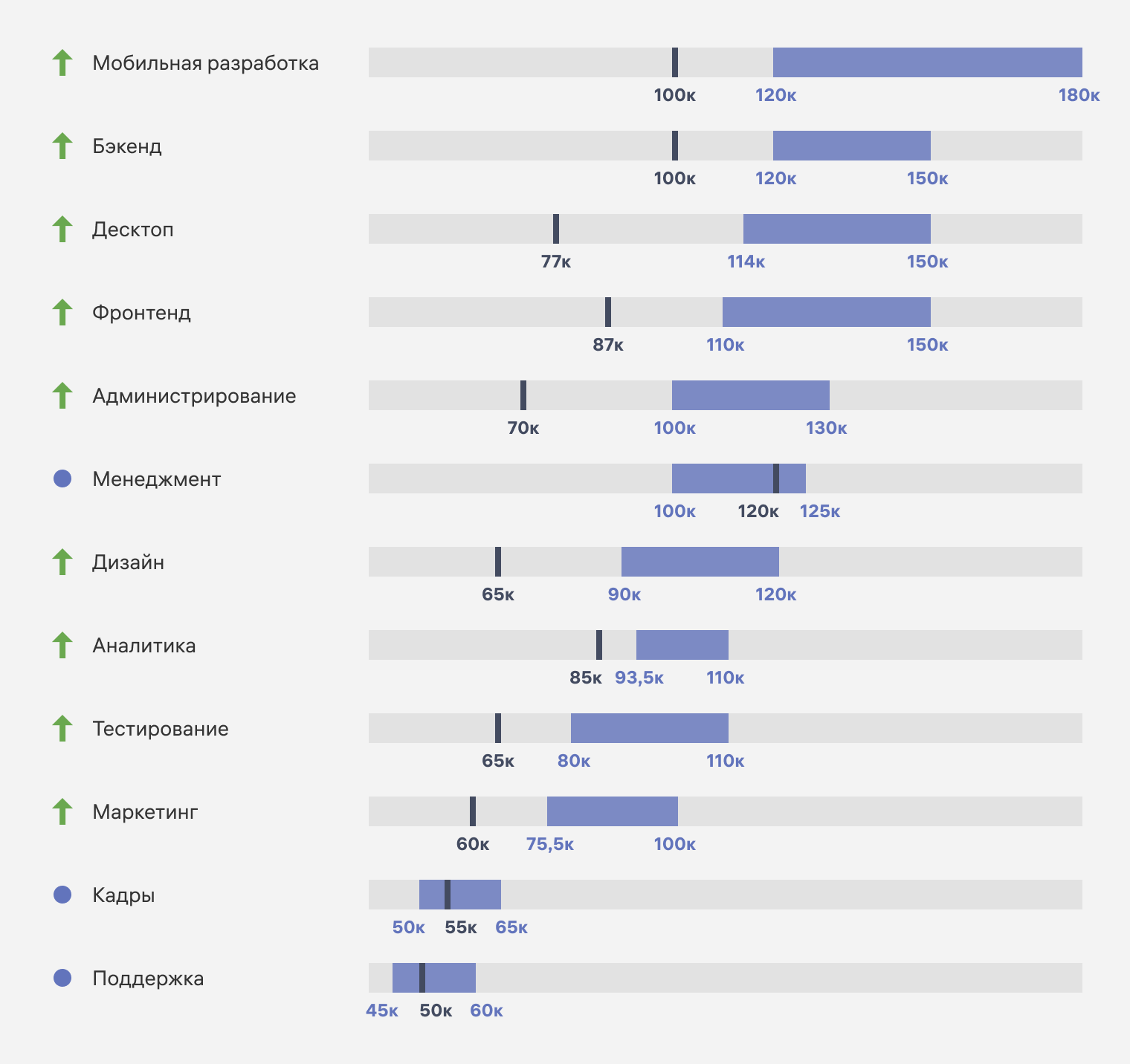 Спрос на специализации в российских регионах