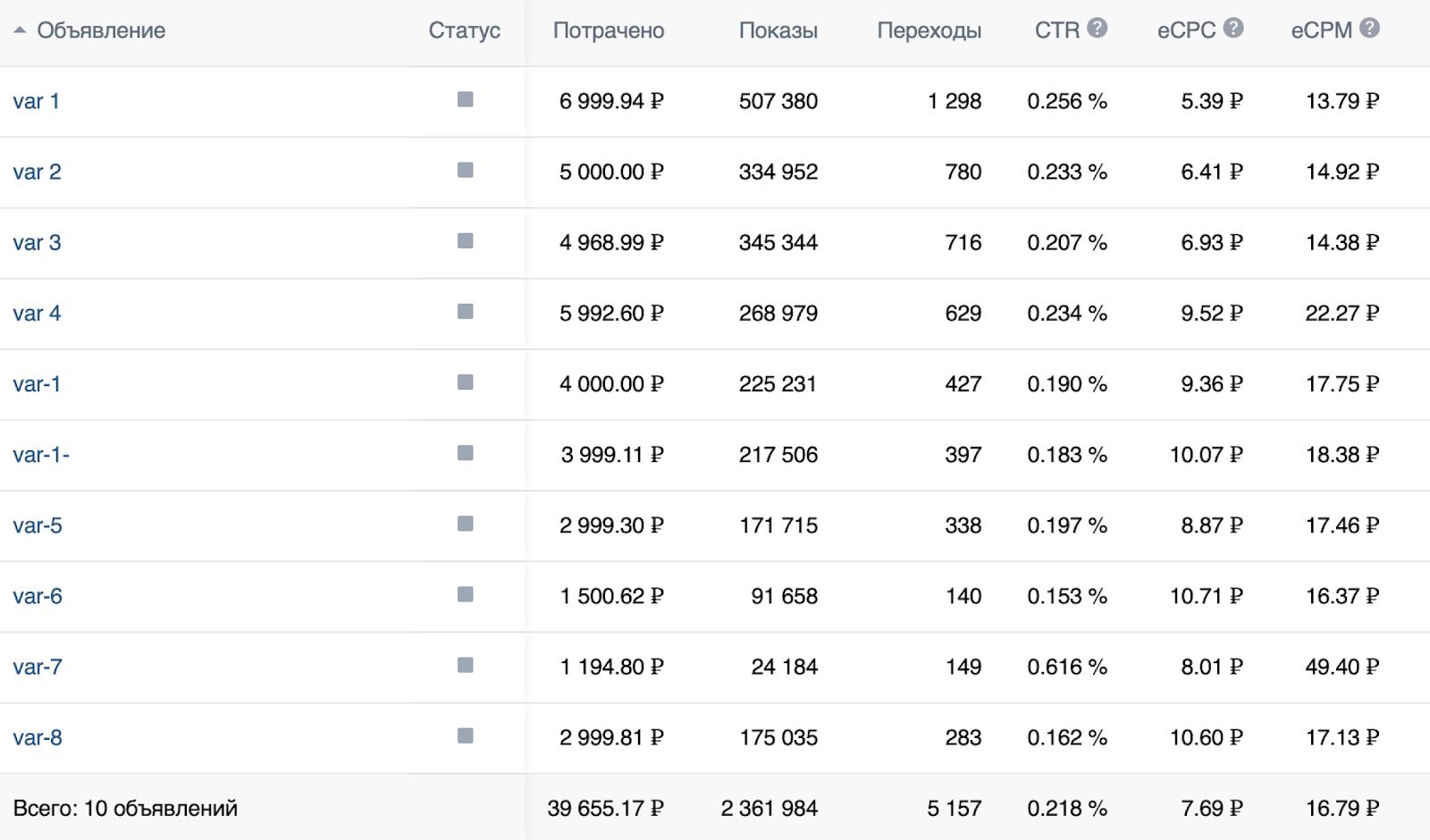 Результаты одной из групп объявлений из рекламного кабинета Вконтакте