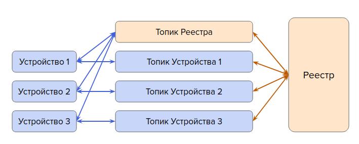 Организация топиков Yandex IoT Core