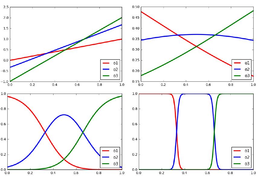 Рисунок 1. Конкретный пример нашей функции мягкого биннинга с использованием точек среза в 0.33 и 0.66. Ось x - это значение непрерывной входной переменной x2 [0; 1]. Вверху слева: исходные значения логитов; вверху справа: значения после применения функции softmax с т = 1; Внизу слева: т= 0.1; внизу справа: т = 0.01.
