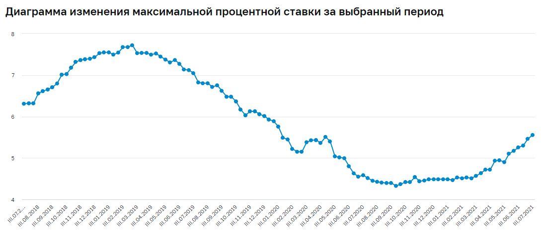 Источник: https://www.cbr.ru/statistics/avgprocstav