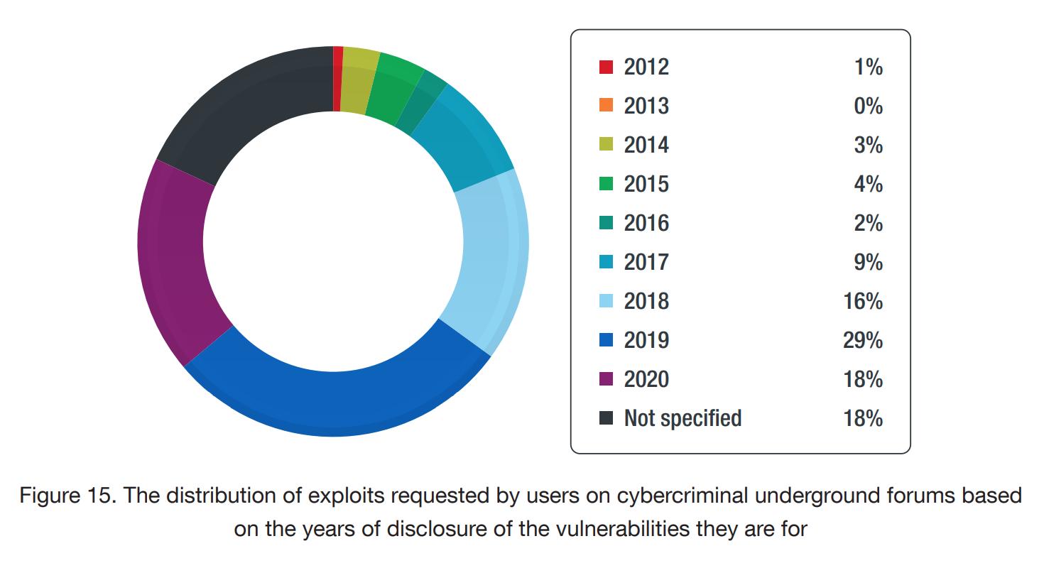 Распределение по годам эксплойтов, которые ищут пользователи киберфорумов