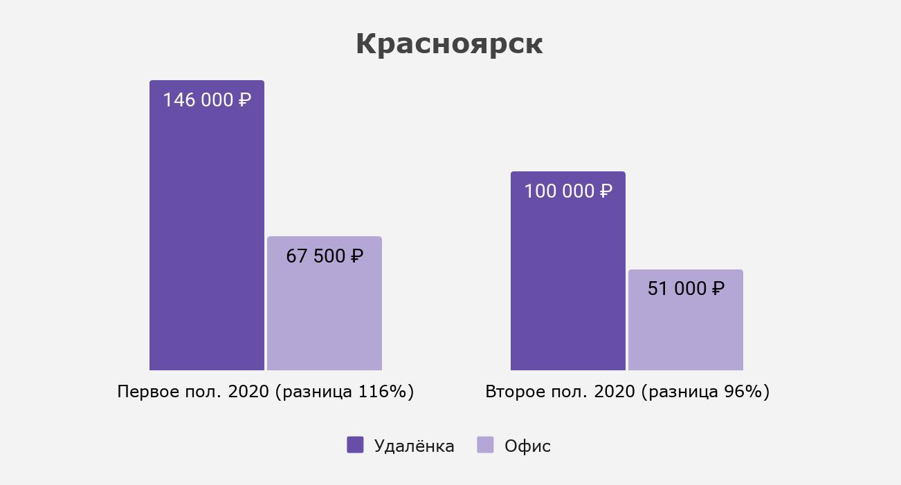 Как изменился разрыв между удалёнкой и офисом в Красноярске