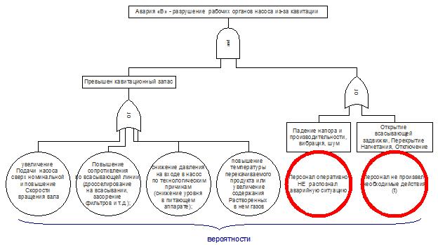 Вероятности событий, связанных с человеческим фактором на диаграмме FTA