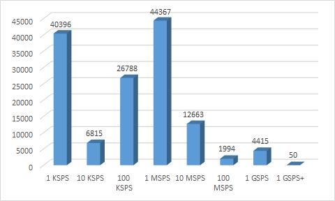 Распределение скорости преобразования микросхем АЦП