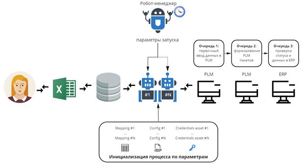 Схема динамического масштабирования нагрузки с помощью робота-менеджера