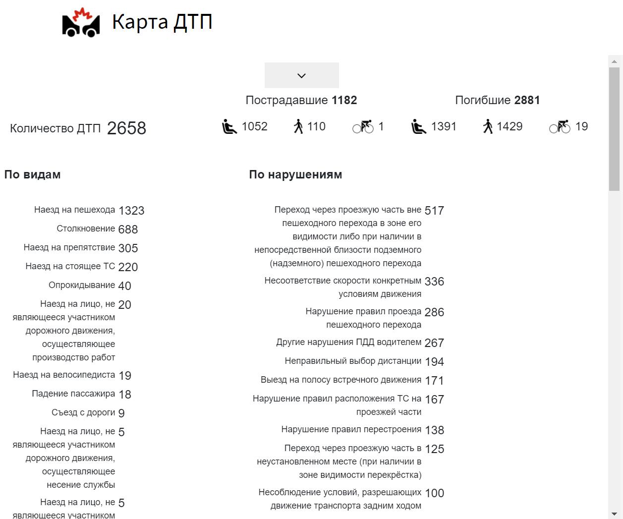 Статистика на Карте ДТП. dtp-stat.ru/moskva/